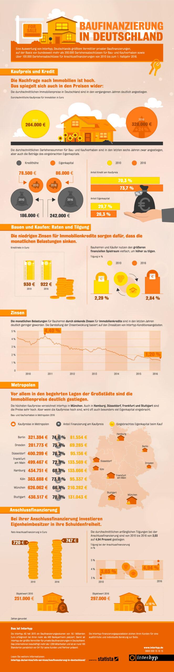 Infografik: Baufinanzierung in Deutschland